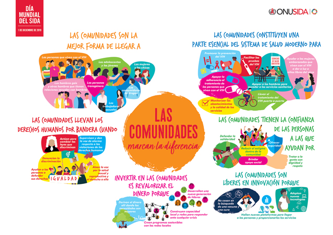 Lema 2019: Las comunidades marcan la diferencia